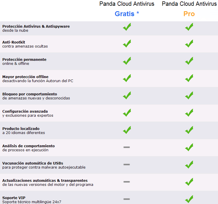 B Panda Cloud AV Free vs Panda Cloud AV PRO/b.