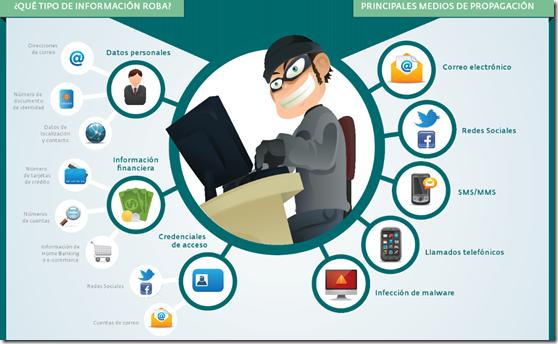 ¿Qué tipo de información roba el Phishing? y ¿Cómo se distribuye el Phishing?